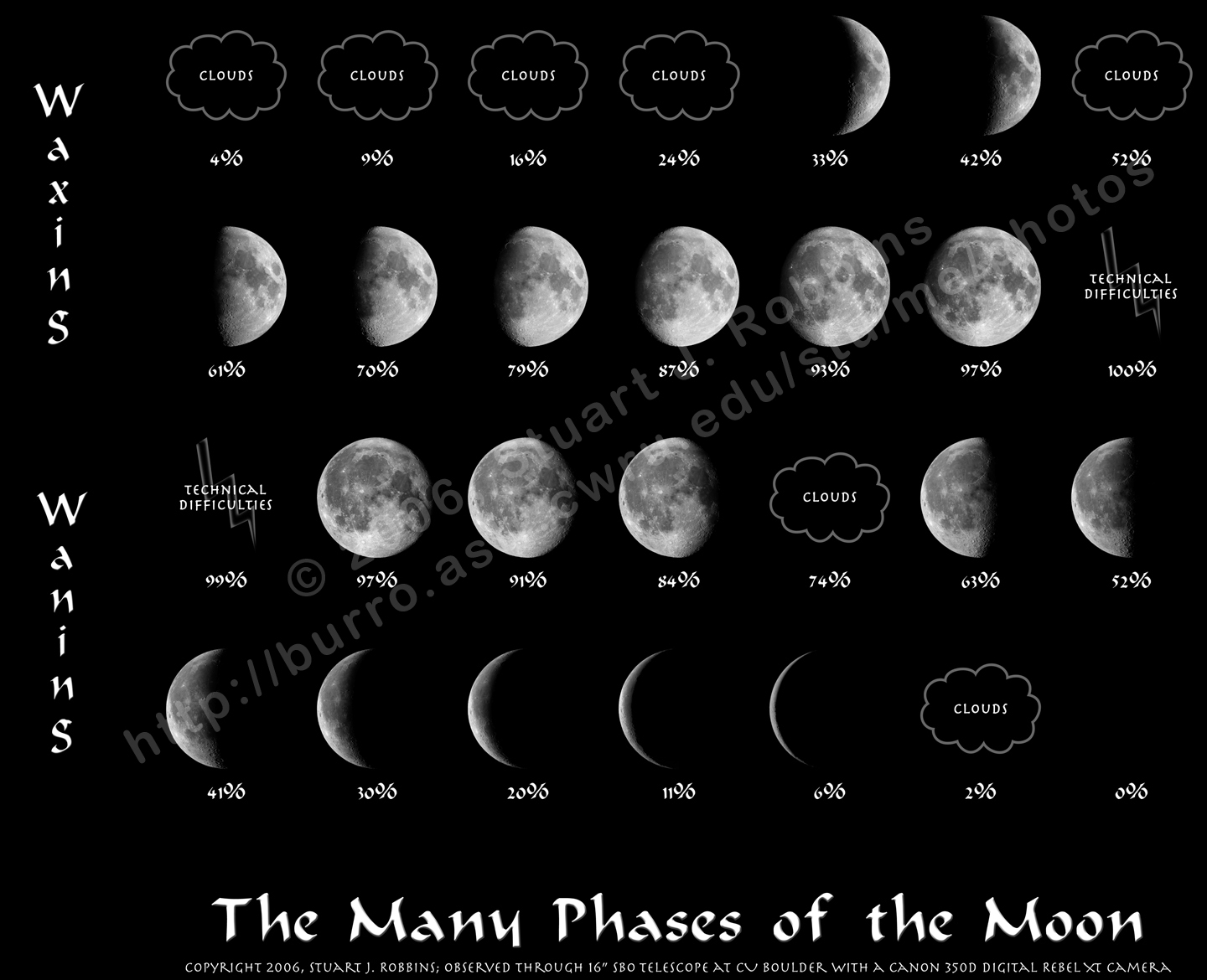 Moon Phases For Kids The phases of the moon